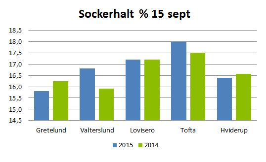 Sockerhalt 15 sept 2015